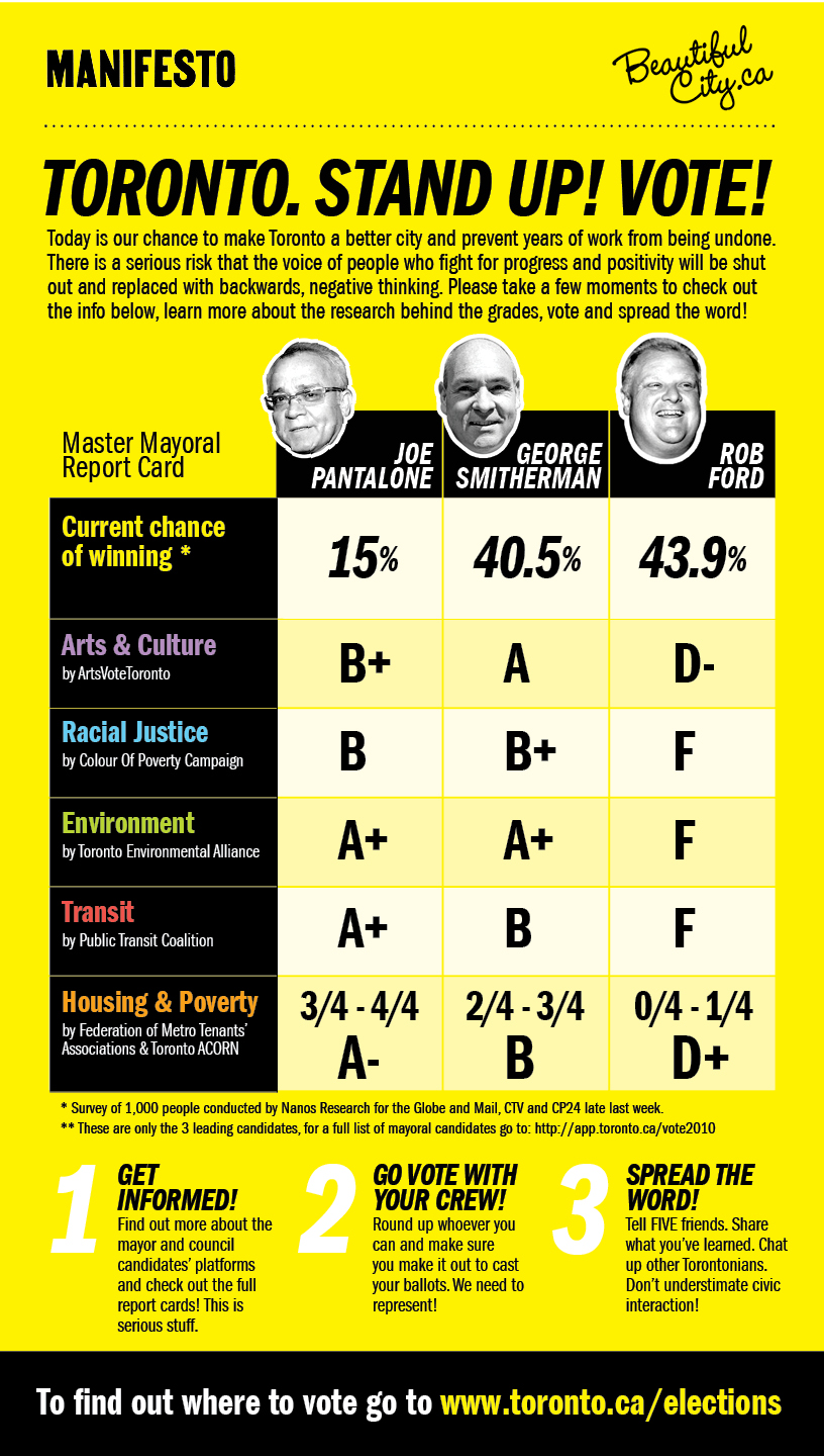 Toronto Mayorality Candidate Report Card